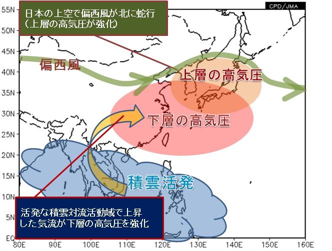 最近の大気の流れの特徴(2013年8月8日~8月11日平均) 出典:気象庁