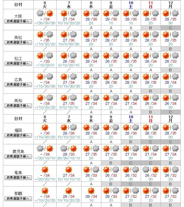 週間天気予報(大阪から那覇)